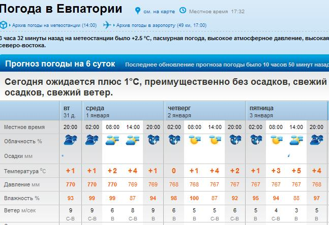 Погода в евпотории на сегодня