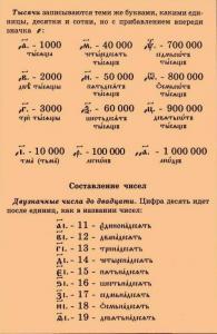 tserkovnoslavyanskiye_chisla_2.jpg